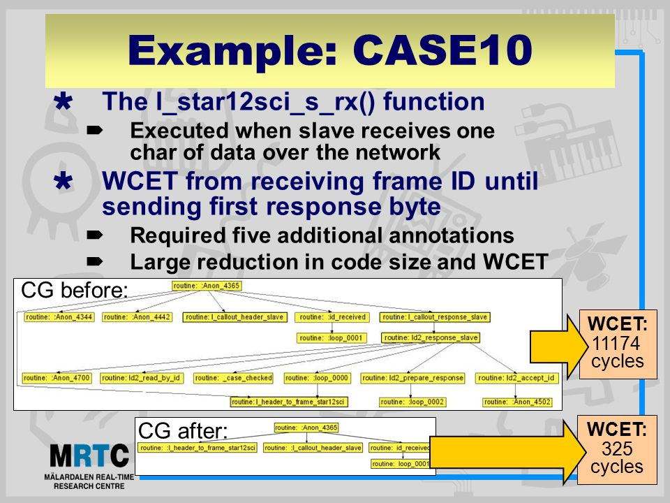 Example: CASE10  The l_star12sci_s_rx() function  Executed when slave receives one char of data over the network  WCET from receiving frame ID until sending first response byte  Required five additional annotations  Large reduction in code size and WCET CG before: CG after: WCET: 11174 cycles WCET: 325 cycles