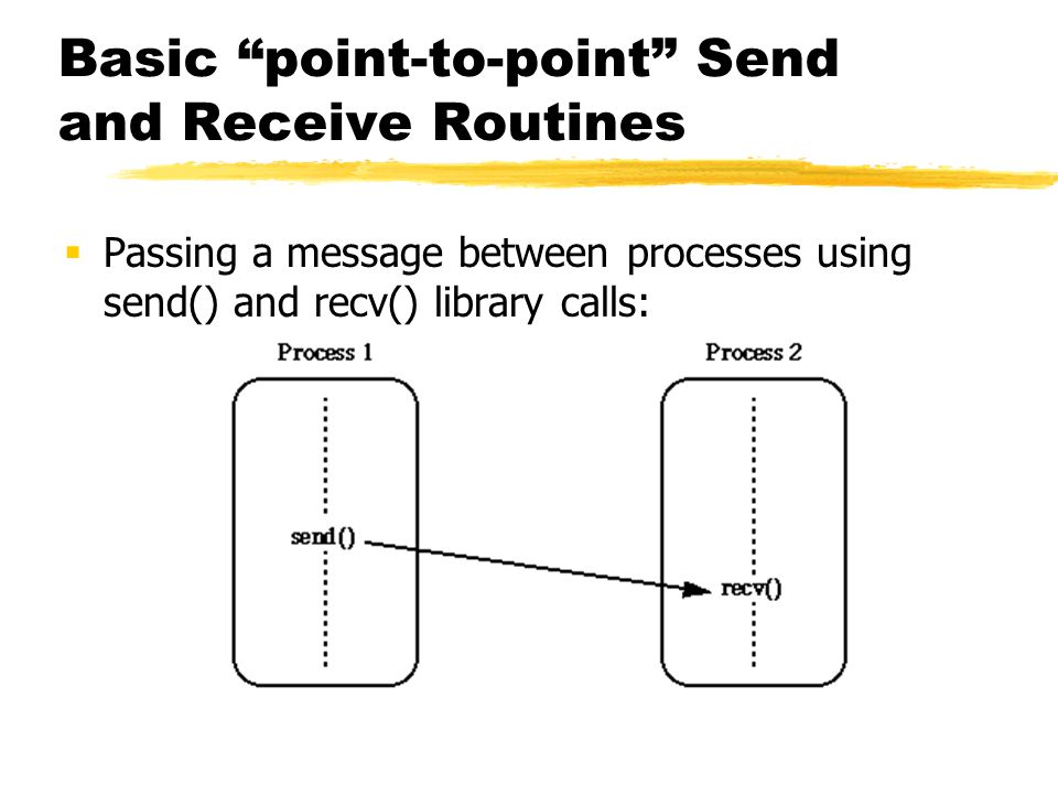 Basic point-to-point Send and Receive Routines  Passing a message between processes using send() and recv() library calls: