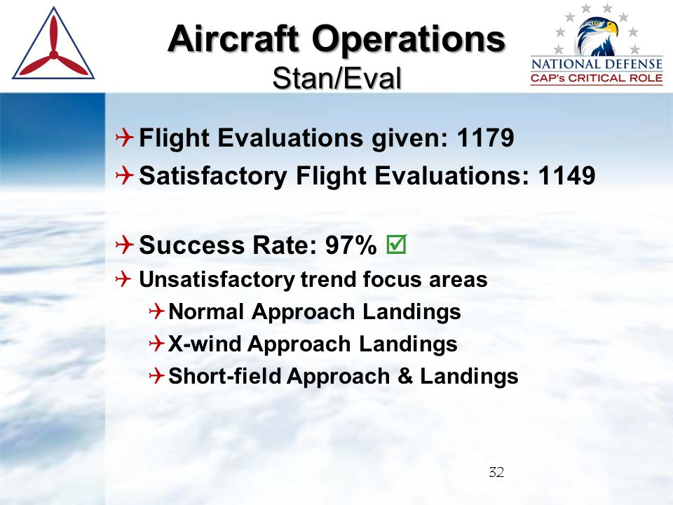  Flight Evaluations given: 1179  Satisfactory Flight Evaluations: 1149  Success Rate: 97%   Unsatisfactory trend focus areas  Normal Approach Landings  X-wind Approach Landings  Short-field Approach & Landings 32 Aircraft Operations Stan/Eval