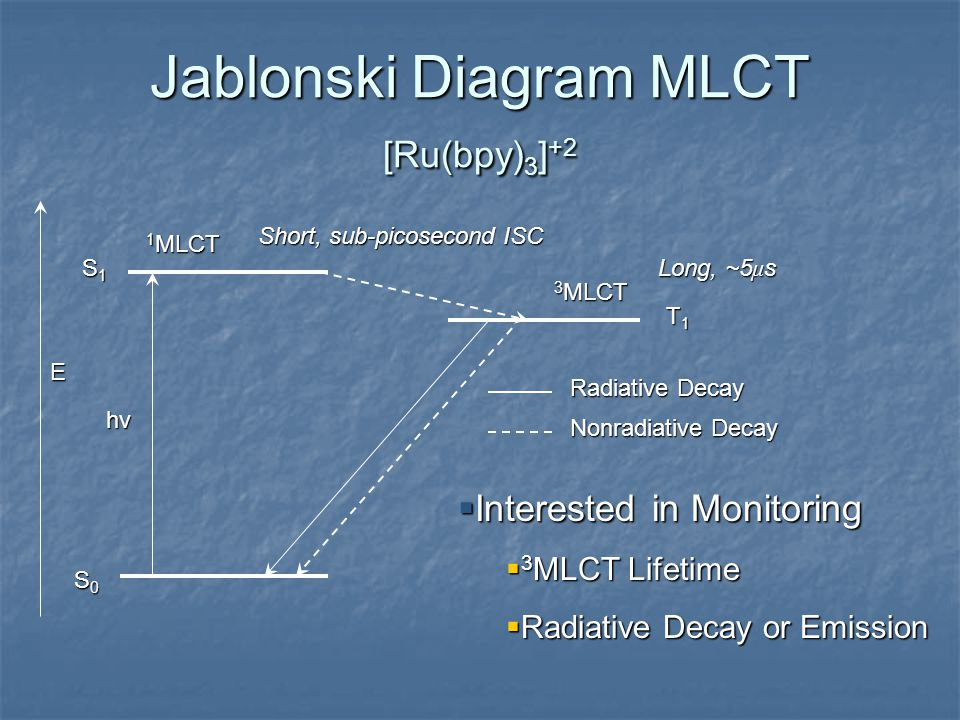 Jablonski Diagram MLCT [Ru(bpy) 3 ] +2 1 MLCT 3 MLCT S0S0S0S0 S1S1S1S1 T1T1T1T1 Short, sub-picosecond ISC Long, ~5 μ s hνhνhνhν E Radiative Decay Nonradiative Decay  Interested in Monitoring  3 MLCT Lifetime  Radiative Decay or Emission