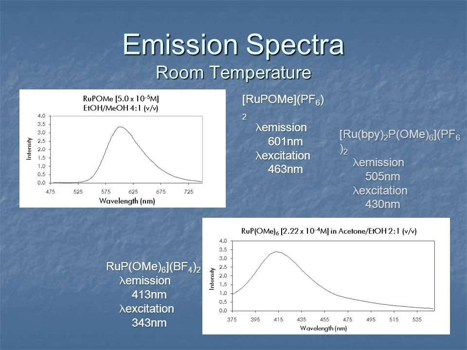 Emission Spectra Room Temperature [RuPOMe](PF 6 ) 2 emission emission 601nm 601nm excitation excitation 463nm 463nm RuP(OMe) 6 ](BF 4 ) 2 emission emi