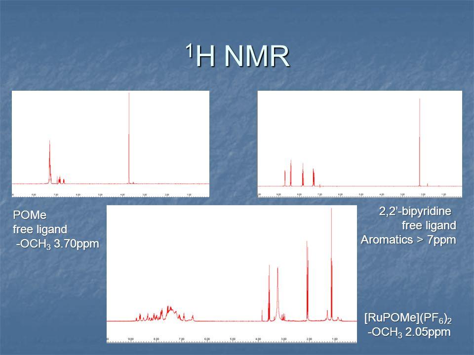 1 H NMR POMe free ligand -OCH 3 3.70ppm -OCH 3 3.70ppm 2,2'-bipyridine free ligand Aromatics > 7ppm [RuPOMe](PF 6 ) 2 -OCH 3 2.05ppm -OCH 3 2.05ppm