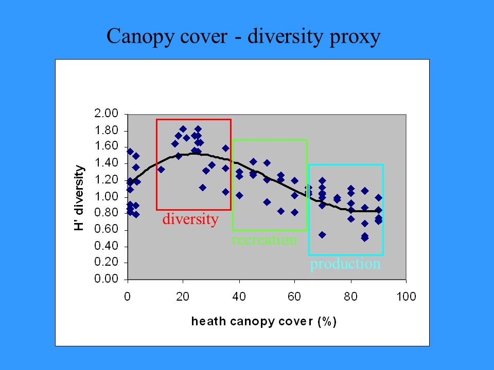 Canopy cover - diversity proxy diversityrecreation production