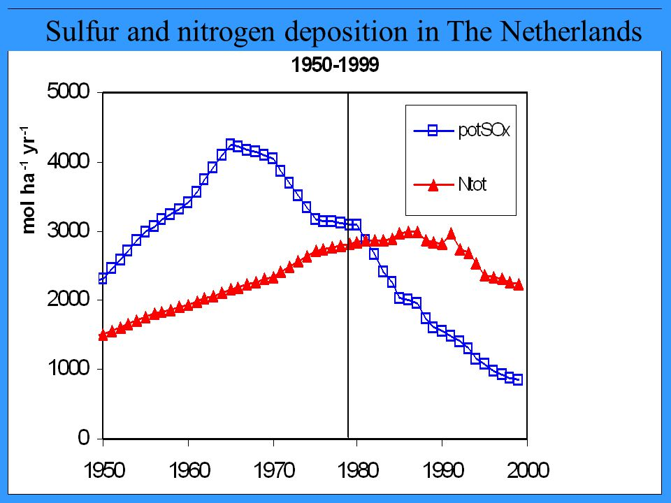 Sulfur and nitrogen deposition in The Netherlands