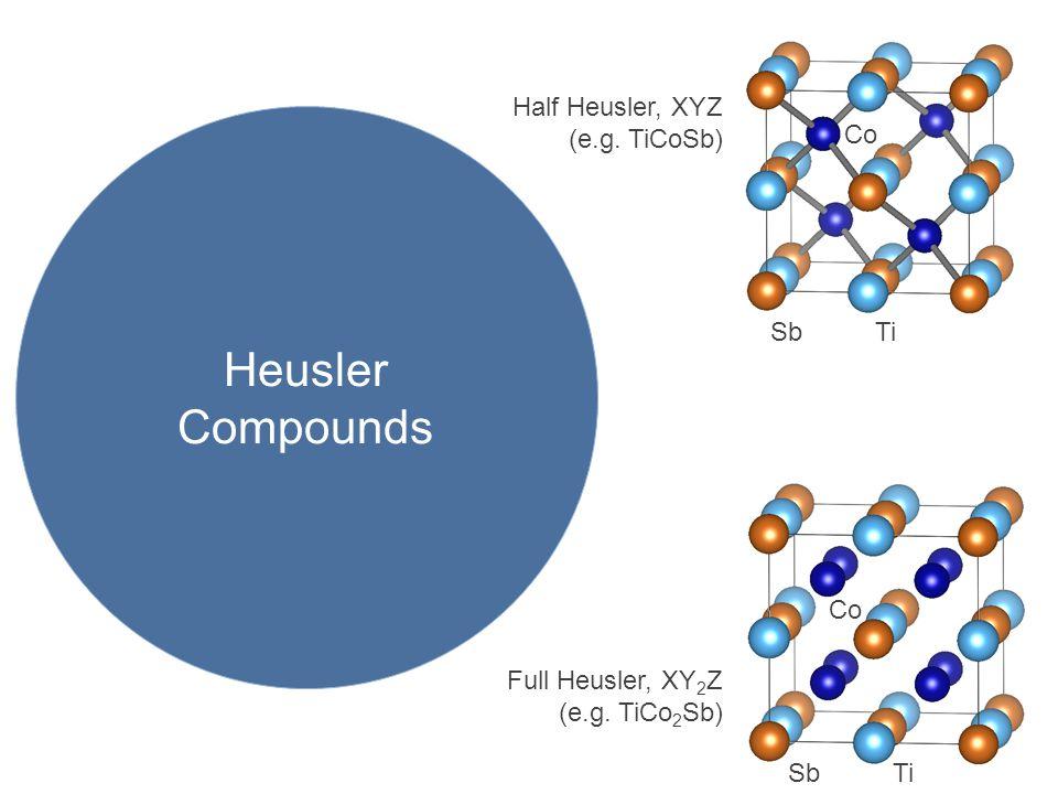 Heusler Compounds Half Heusler, XYZ (e.g. TiCoSb) Sb Ti Co Full Heusler, XY 2 Z (e.g.