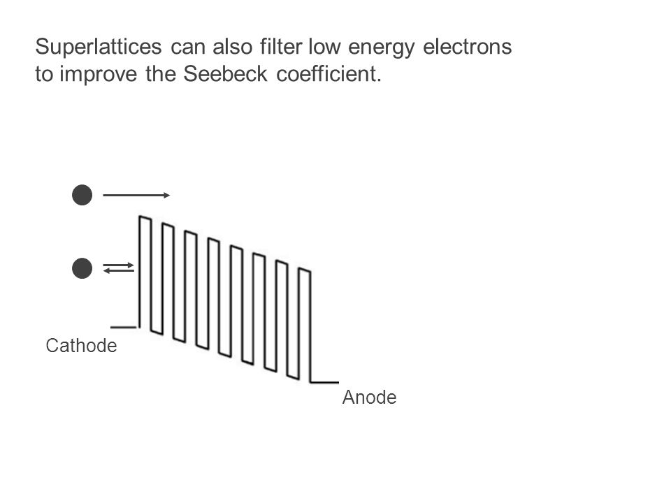 Superlattices can also filter low energy electrons to improve the Seebeck coefficient. Cathode Anode