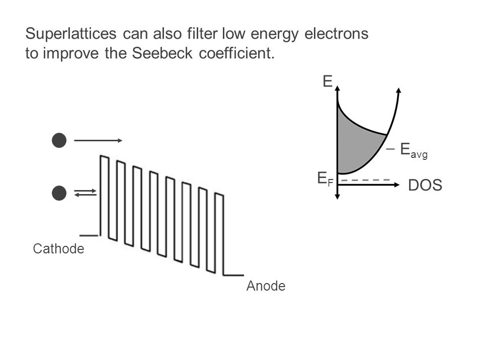 Superlattices can also filter low energy electrons to improve the Seebeck coefficient. Cathode Anode E DOS E avg EFEF