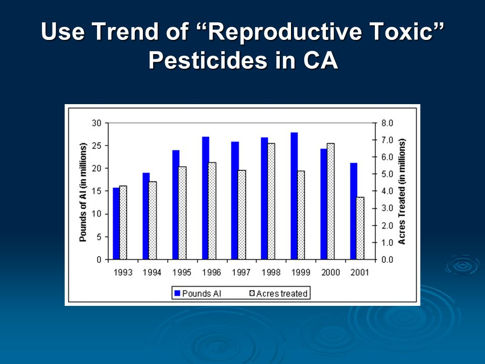 Use Trend of Reproductive Toxic Pesticides in CA