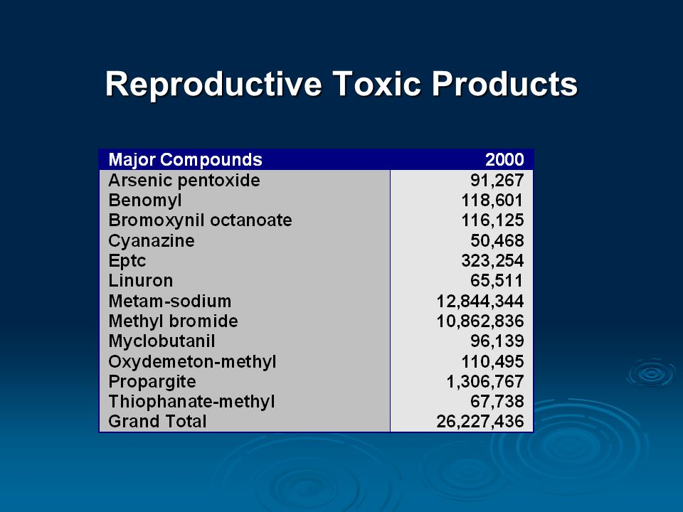 Reproductive Toxic Products