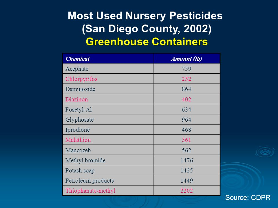 Most Used Nursery Pesticides (San Diego County, 2002) Greenhouse Containers ChemicalAmount (lb) Acephate759 Chlorpyrifos252 Daminozide864 Diazinon402 Fosetyl-Al634 Glyphosate964 Iprodione468 Malathion361 Mancozeb562 Methyl bromide1476 Potash soap1425 Petroleum products1449 Thiophanate-methyl2202 Source: CDPR