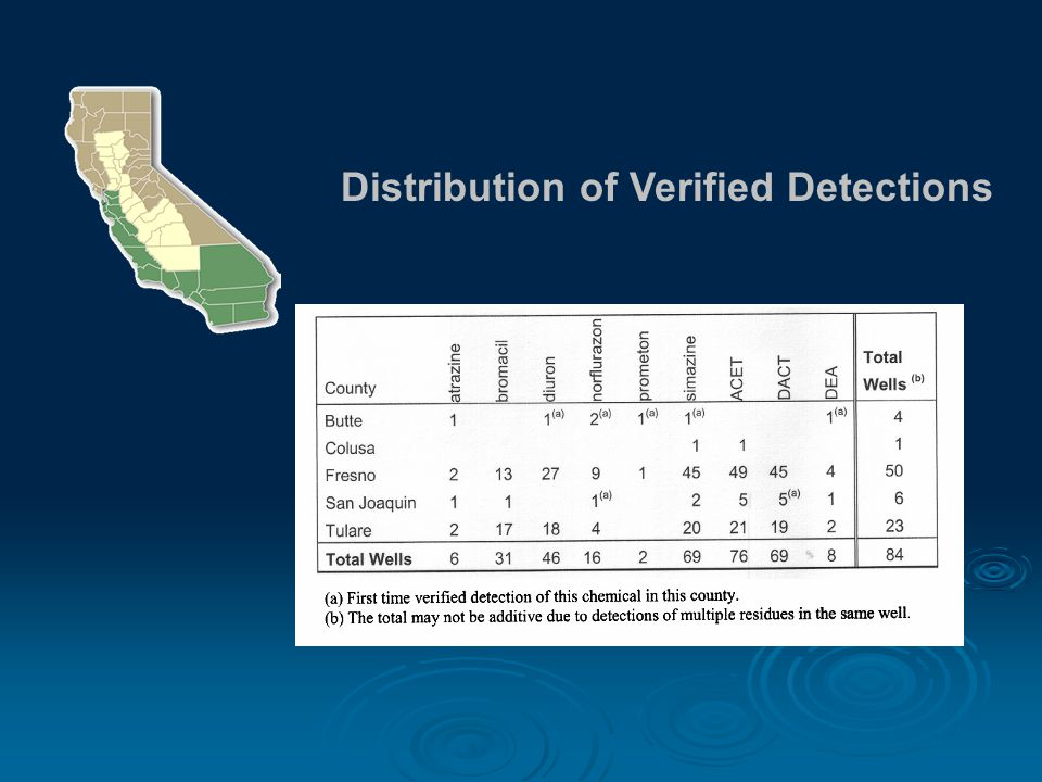 Distribution of Verified Detections