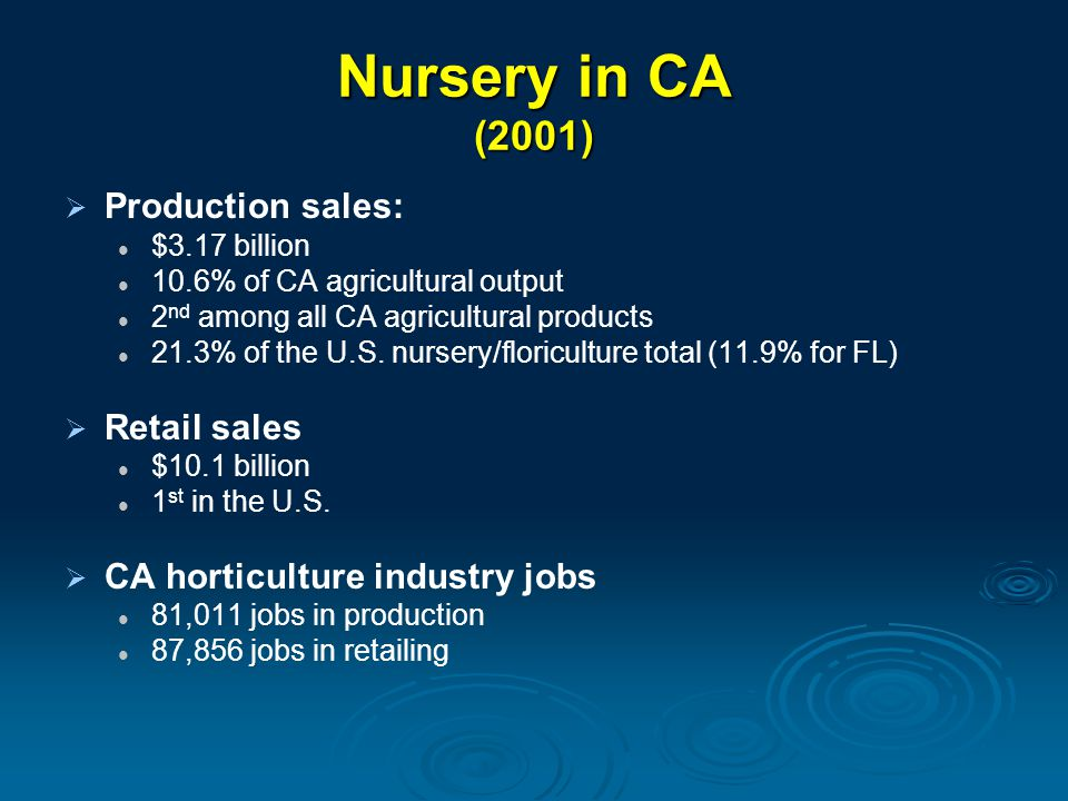 CA Nursery Industry Total CA Nursery/Floral Production: $3.2 billion (2001) Woody, decidous Evergreen 26% Bedding plants 15% Non- Ornamentals 19% Potted plants Flowering foliage 20% Misc.