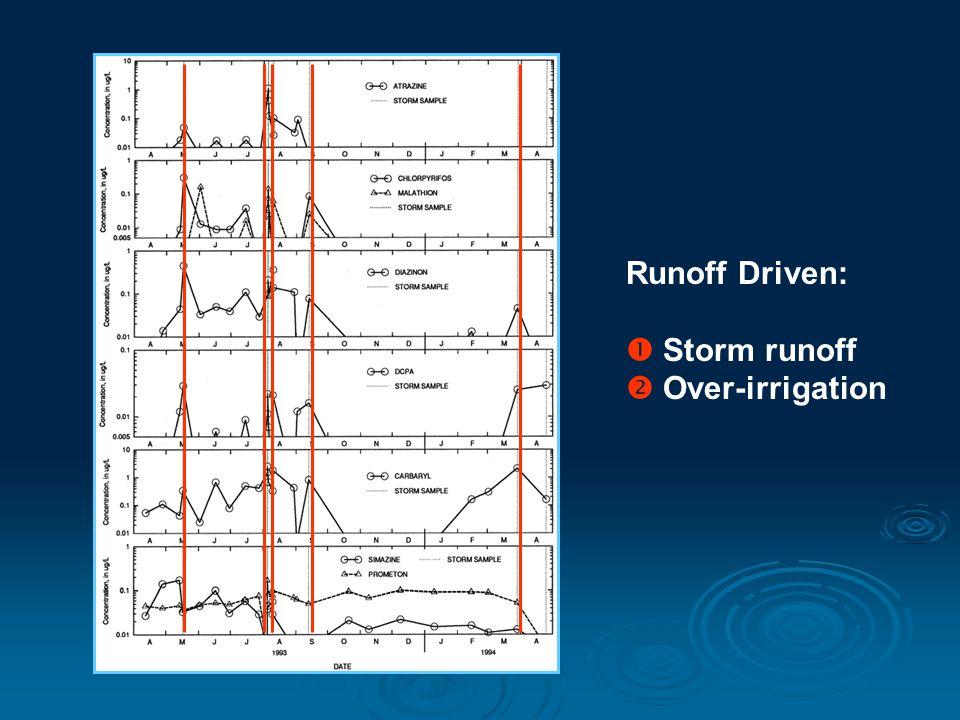 Runoff Driven:  Storm runoff  Over-irrigation