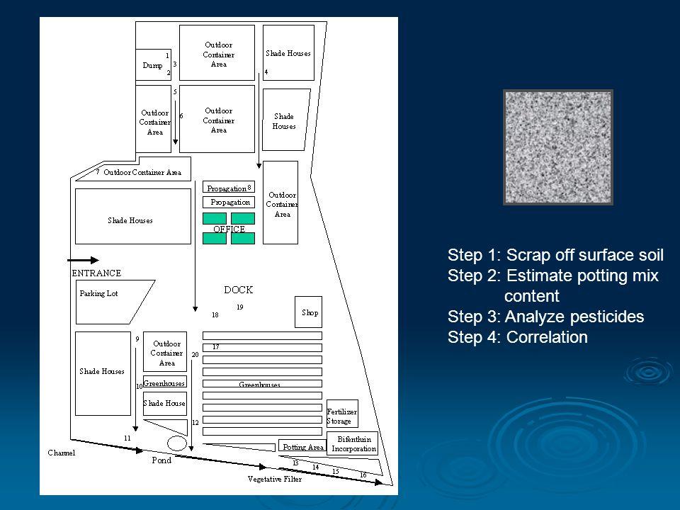 Step 1: Scrap off surface soil Step 2: Estimate potting mix content Step 3: Analyze pesticides Step 4: Correlation