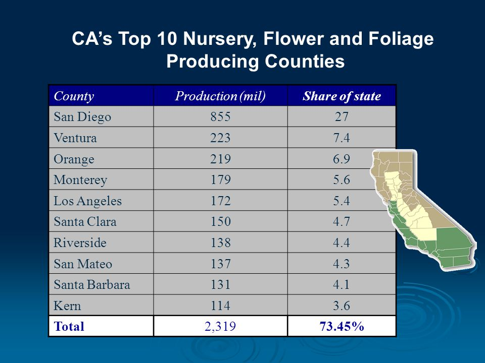 Use Trend of Groundwater-Risk Pesticides in CA