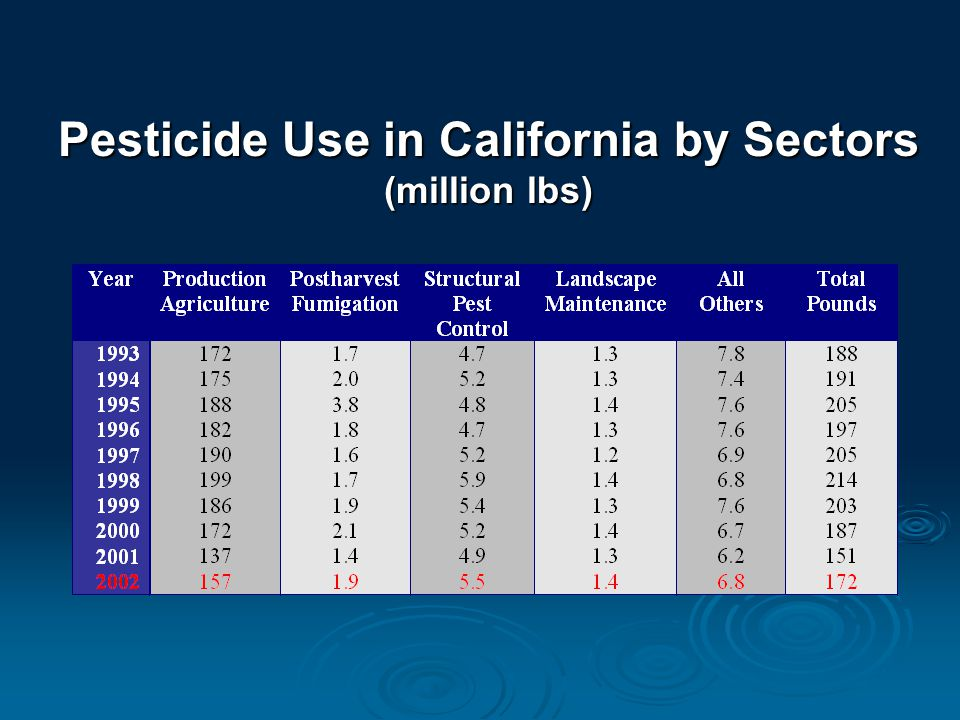 Trend of Pesticide Use Total Active Ingredients (mil lbs)