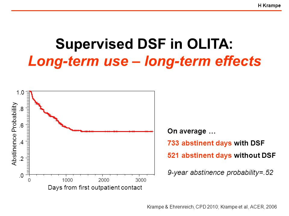 H Krampe Supervised DSF in OLITA: Long-term use – long-term effects Days from first outpatient contact 1000 Abstinence Probability 020003000.0.2.4.6.8 1.0 On average … 733 abstinent days with DSF 521 abstinent days without DSF 9-year abstinence probability=.52 Krampe & Ehrenreich, CPD 2010; Krampe et al, ACER, 2006