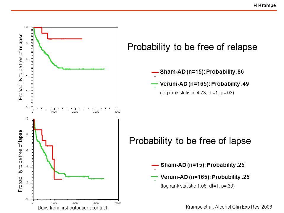 H Krampe Sham-AD (n=15): Probability.86 Verum-AD (n=165): Probability.49 (log rank statistic 4.73, df=1, p=.03) + + + + Sham-AD (n=15): Probability.25