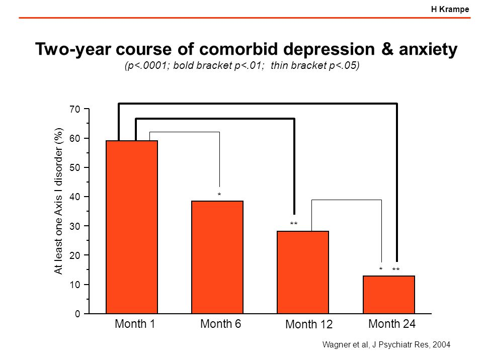 H Krampe * ** * Month 1 Month 6 Month 12 Month 24 0 10 20 30 40 50 60 70 At least one Axis I disorder (%) Two-year course of comorbid depression & anxiety (p<.0001; bold bracket p<.01; thin bracket p<.05) Wagner et al, J Psychiatr Res, 2004