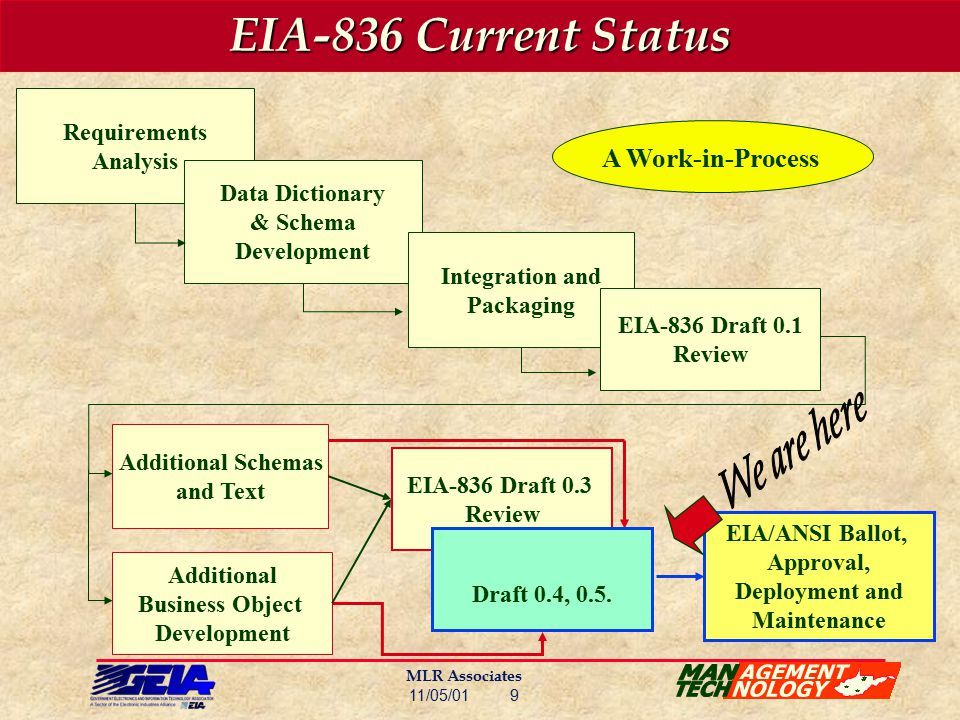 MLR Associates 11/05/01 9 EIA-836 Current Status A Work-in-Process Requirements Analysis Data Dictionary & Schema Development Integration and Packaging EIA-836 Draft 0.1 Review EIA/ANSI Ballot, Approval, Deployment and Maintenance Additional Business Object Development Additional Schemas and Text EIA-836 Draft 0.3 Review Draft 0.4, 0.5.