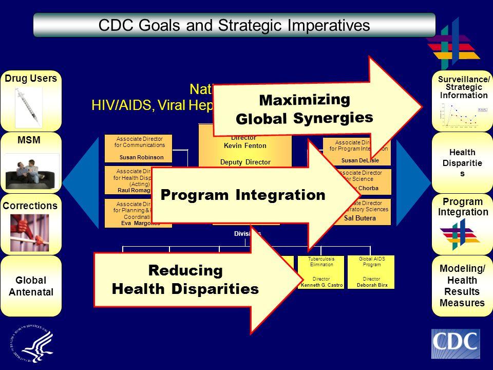 National Center for HIV/AIDS, Viral Hepatitis, STD, and TB Prevention Director Kevin Fenton Deputy Director (Acting) Hazel D.