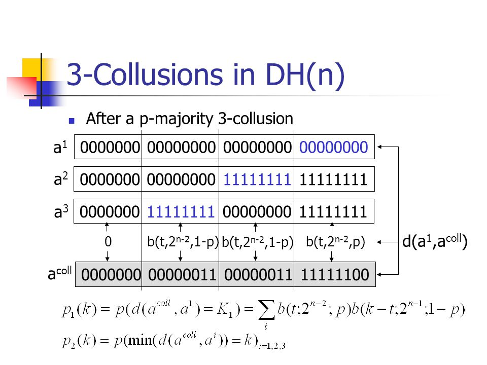 0000000 00000011 00000011 11111100 3-Collusions in DH(n) After a p-majority 3-collusion 0000000 00000000 00000000 00000000 0000000 00000000 11111111 11111111 0000000 11111111 00000000 11111111 a1a1 a2a2 a3a3 0b(t,2 n-2,1-p) b(t,2 n-2,p) d(a 1,a coll ) a coll