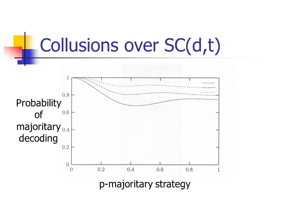 Collusions over SC(d,t) p-majoritary strategy Probability of majoritary decoding
