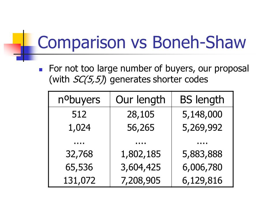 Comparison vs Boneh-Shaw For not too large number of buyers, our proposal (with SC(5,5)) generates shorter codes nºbuyersOur lengthBS length 512 1,024....