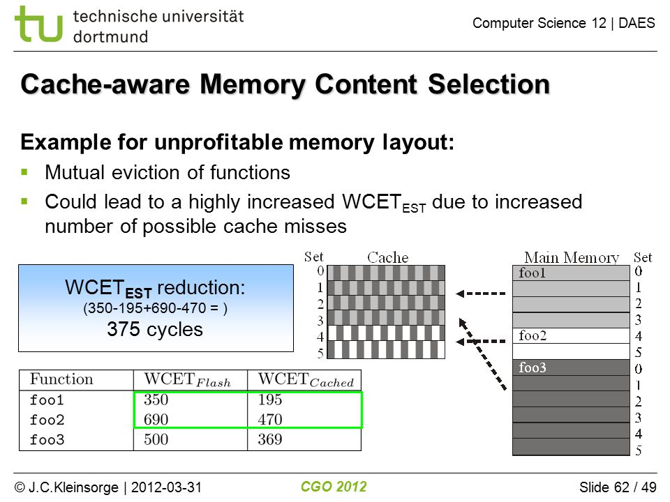 © J.C.Kleinsorge | 2012-03-31 CGO 2012 Computer Science 12 | DAES Slide 62 / 49 Example for unprofitable memory layout:  Mutual eviction of functions  Could lead to a highly increased WCET EST due to increased number of possible cache misses Cache-aware Memory Content Selection WCET EST reduction: (350-195+690-470 = ) 375 cycles