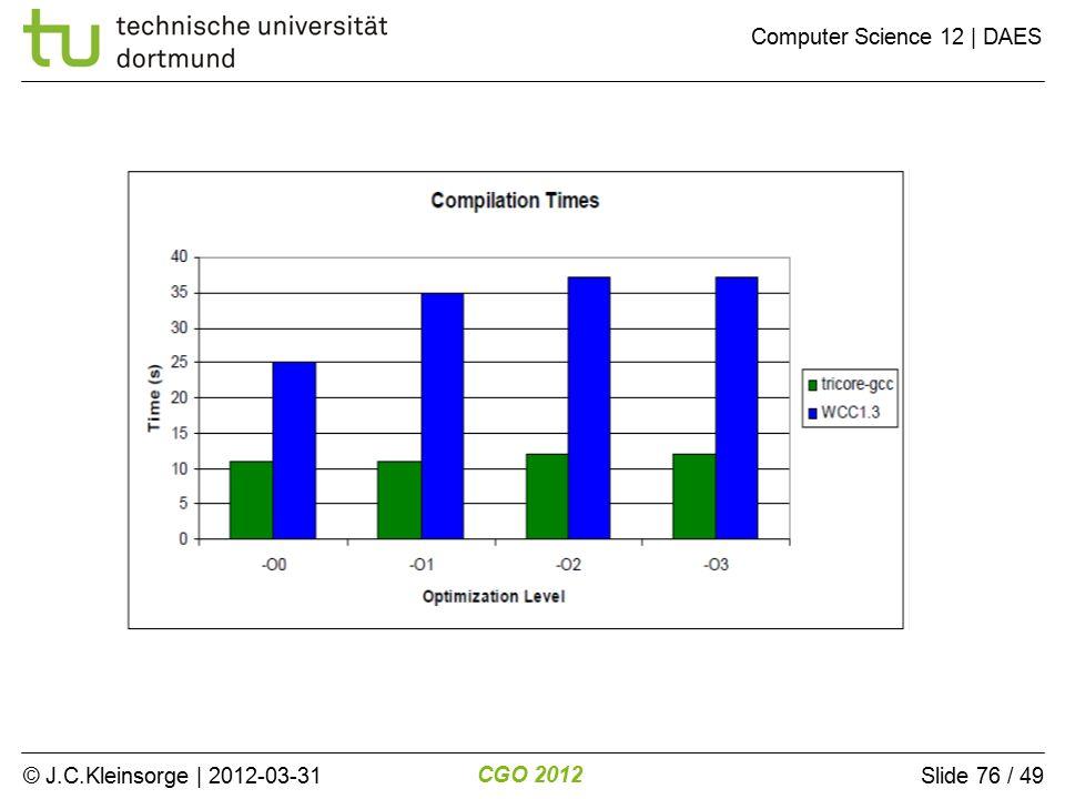 © J.C.Kleinsorge | 2012-03-31 CGO 2012 Computer Science 12 | DAES Slide 76 / 49