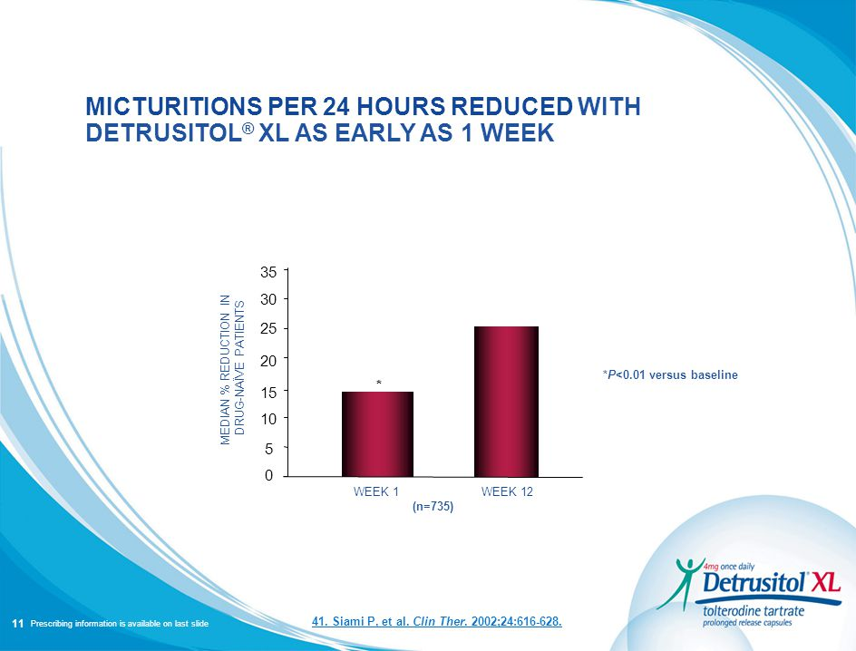 PRESCRIBING INFORMATION IS AVAILABLE ON LAST SLIDE MICTURITIONS PER 24 HOURS REDUCED WITH DETRUSITOL ® XL AS EARLY AS 1 WEEK *P<0.01 versus baseline MEDIAN % REDUCTION IN DRUG-NAÏVE PATIENTS * 0 WEEK 1 5 10 15 20 25 30 35 WEEK 12 (n=735) 41.