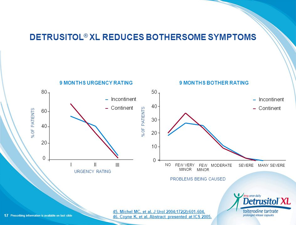 PRESCRIBING INFORMATION IS AVAILABLE ON LAST SLIDE – Incontinent – Continent DETRUSITOL ® XL REDUCES BOTHERSOME SYMPTOMS 45. Michel MC, et al. J Urol
