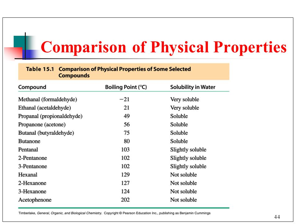 44 Comparison of Physical Properties