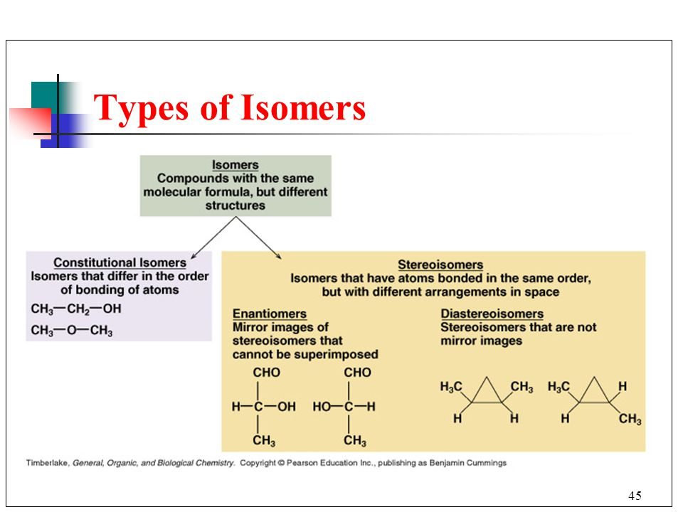 45 Types of Isomers