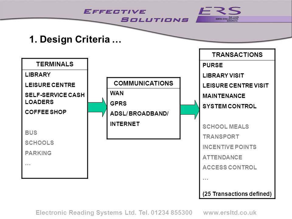 Electronic Reading Systems Ltd. Tel. 01234 855300 www.ersltd.co.uk TERMINALS LIBRARY LEISURE CENTRE SELF-SERVICE CASH LOADERS COFFEE SHOP BUS SCHOOLS