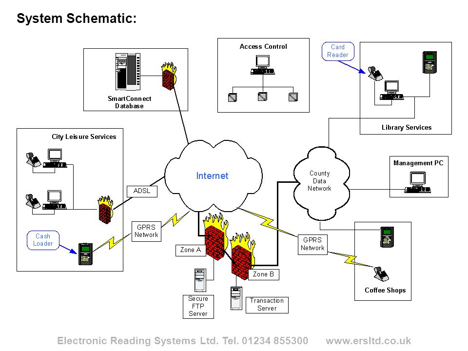 Electronic Reading Systems Ltd. Tel. 01234 855300 www.ersltd.co.uk System Schematic: