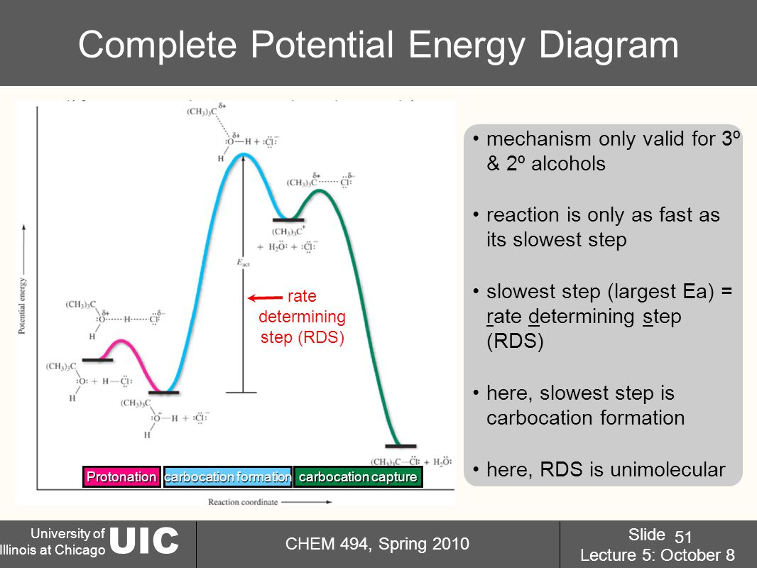 UIC University of Illinois at Chicago CHEM 494, Spring 2010 Slide Lecture 5: October 8 51 Complete Potential Energy Diagram mechanism only valid for 3º & 2º alcohols reaction is only as fast as its slowest step slowest step (largest Ea) = rate determining step (RDS) here, slowest step is carbocation formation here, RDS is unimolecular Protonation carbocation formation carbocation capture rate determining step (RDS)