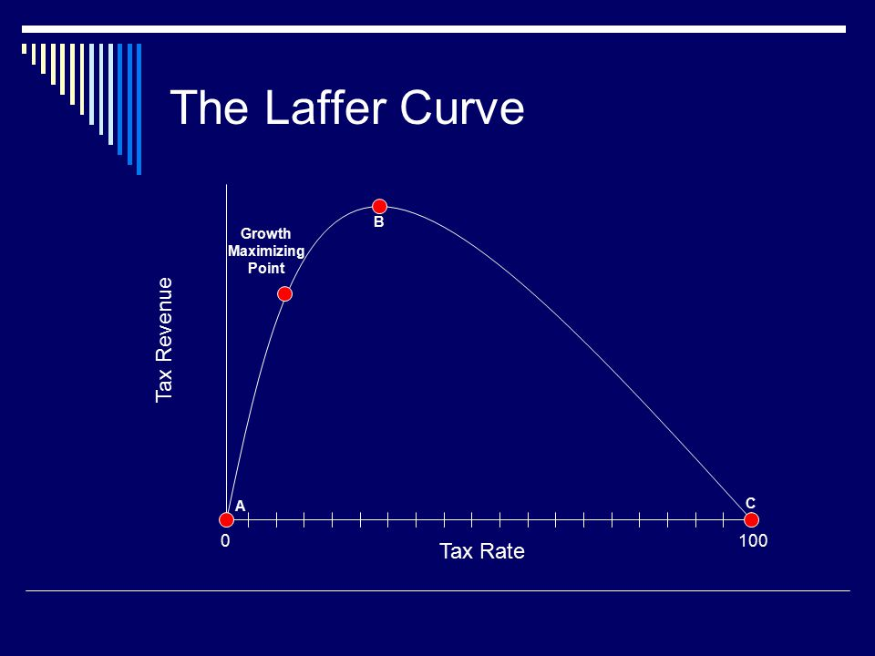 The Laffer Curve 100 Tax Rate Tax Revenue 0 Growth Maximizing Point C B A
