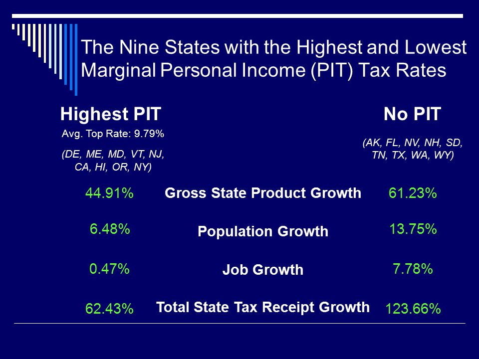 The Nine States with the Highest and Lowest Marginal Personal Income (PIT) Tax Rates Gross State Product Growth Population Growth Job Growth Total State Tax Receipt Growth 44.91% 6.48% 0.47% 62.43% 61.23% 13.75% 7.78% 123.66% Highest PIT Avg.