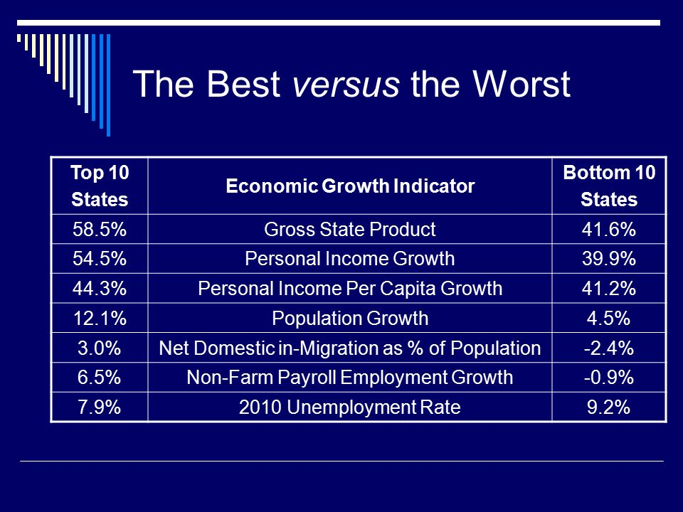 Top 10 States Economic Growth Indicator Bottom 10 States 58.5%Gross State Product41.6% 54.5%Personal Income Growth39.9% 44.3%Personal Income Per Capita Growth41.2% 12.1%Population Growth4.5% 3.0%Net Domestic in-Migration as % of Population-2.4% 6.5%Non-Farm Payroll Employment Growth-0.9% 7.9%2010 Unemployment Rate9.2% The Best versus the Worst