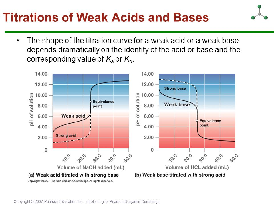 Copyright © 2007 Pearson Education, Inc., publishing as Pearson Benjamin Cummings Titrations of Weak Acids and Bases The shape of the titration curve