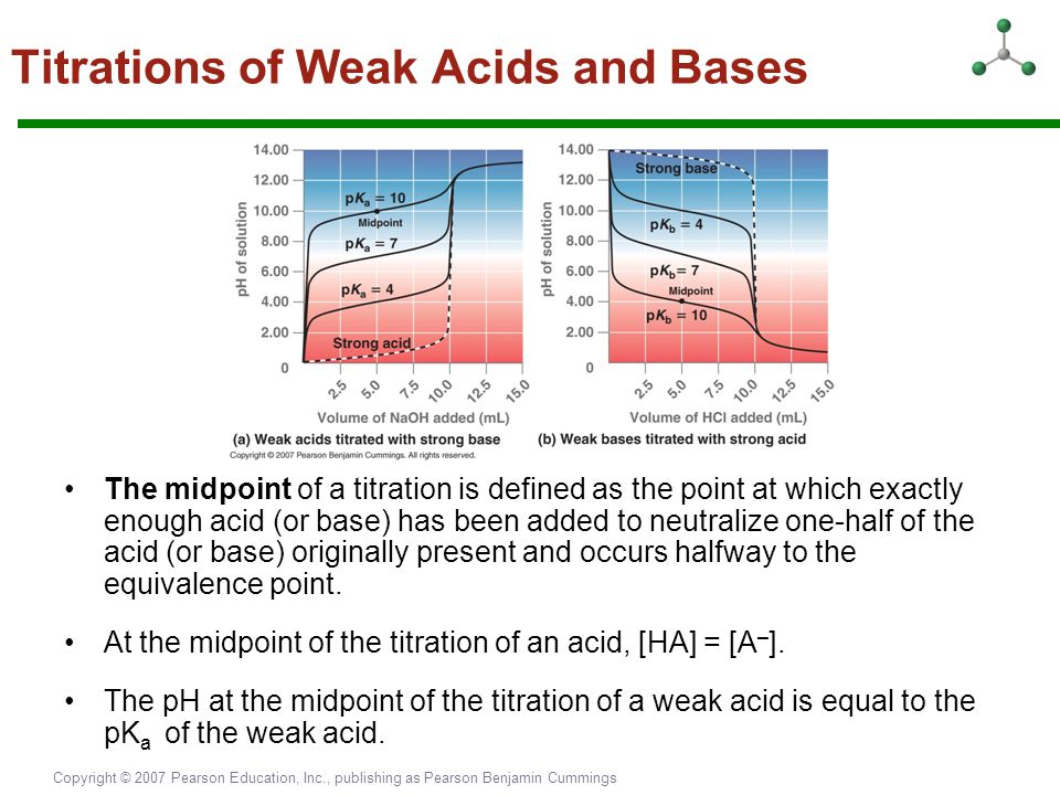 Copyright © 2007 Pearson Education, Inc., publishing as Pearson Benjamin Cummings Titrations of Weak Acids and Bases The midpoint of a titration is de