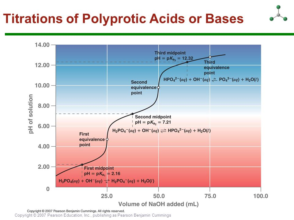 Copyright © 2007 Pearson Education, Inc., publishing as Pearson Benjamin Cummings Titrations of Polyprotic Acids or Bases