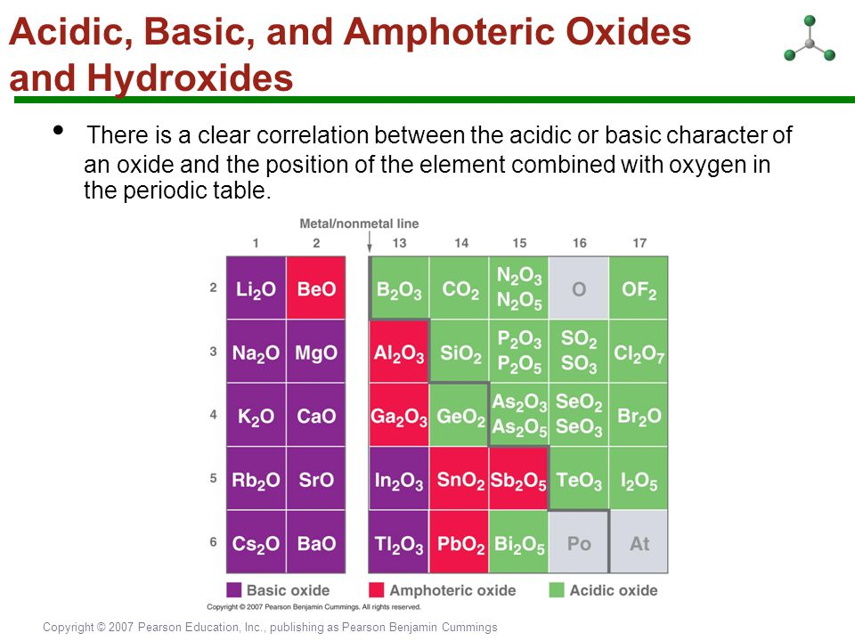 Copyright © 2007 Pearson Education, Inc., publishing as Pearson Benjamin Cummings Acidic, Basic, and Amphoteric Oxides and Hydroxides There is a clear