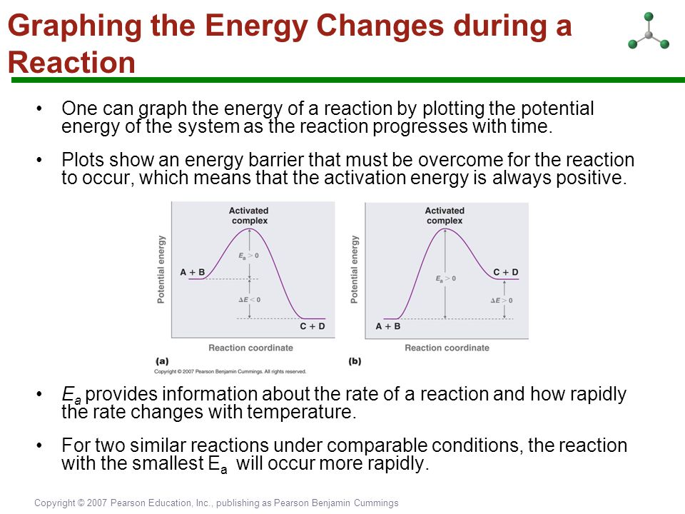 Copyright © 2007 Pearson Education, Inc., publishing as Pearson Benjamin Cummings Graphing the Energy Changes during a Reaction One can graph the ener