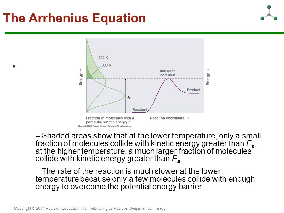 Copyright © 2007 Pearson Education, Inc., publishing as Pearson Benjamin Cummings The Arrhenius Equation – Shaded areas show that at the lower tempera