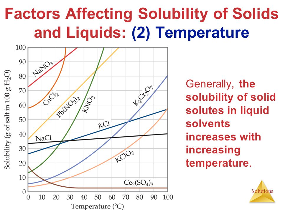 Solutions Generally, the solubility of solid solutes in liquid solvents increases with increasing temperature. Factors Affecting Solubility of Solids