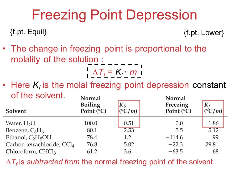 Solutions Freezing Point Depression The change in freezing point is proportional to the molality of the solution :  T f = K f  m Here K f is the mol