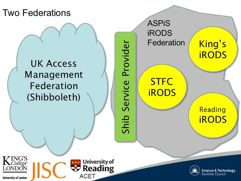 ACET UK Access Management Federation (Shibboleth) UK Access Management Federation (Shibboleth) Shib Service Provider STFC iRODS STFC iRODS Reading iRODS Reading iRODS King's iRODS King's iRODS ASPiS iRODS Federation Two Federations