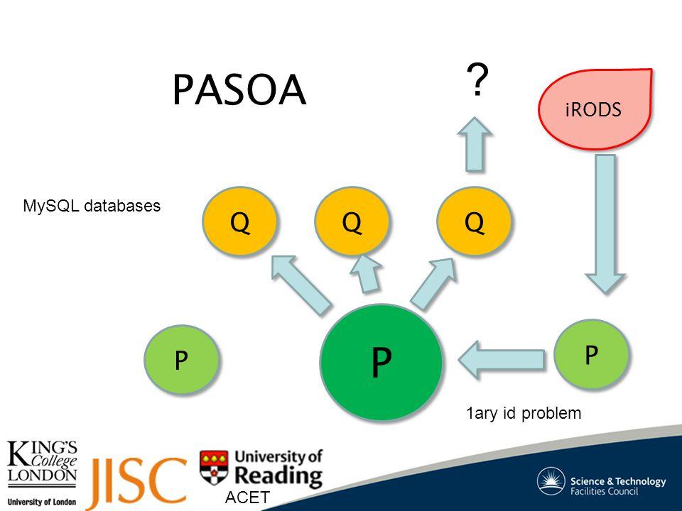 ACET PASOA P P Q Q Q Q Q Q P P P P 1ary id problem iRODS MySQL databases ?
